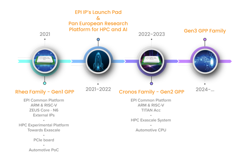 European Processor Initiative First Year Of Activities European Processor Initiative